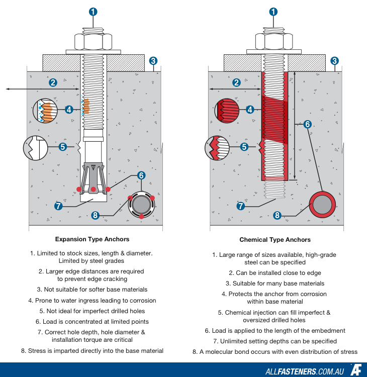 Advantages of chemical anchors over other types.