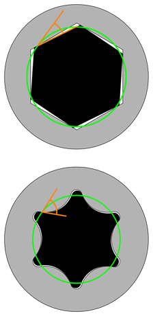 Torx Bits Rotational Torque Diagram